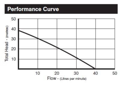 Claytech B3 Performance Curve