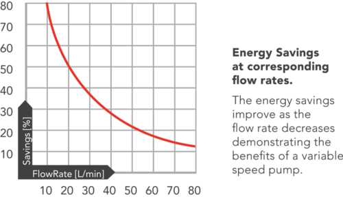 Claytech ePump Efficiency Curve